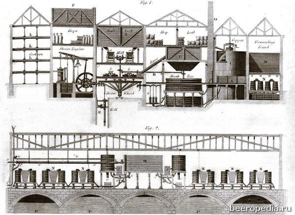 Пивоварня Сэма Уитбреда в Лондоне, где работала одна из первых паровых машин Джеймса Уатта